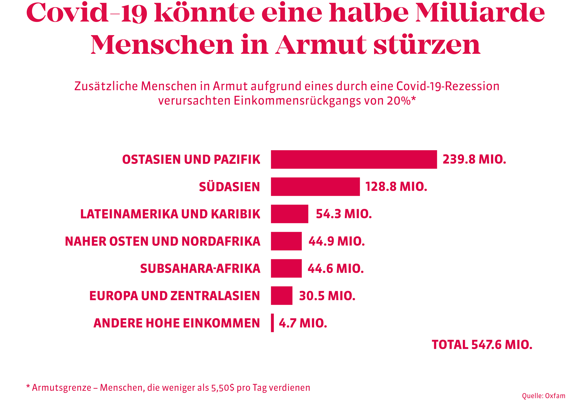 Grafik_Covid-19_Armut_Website.png